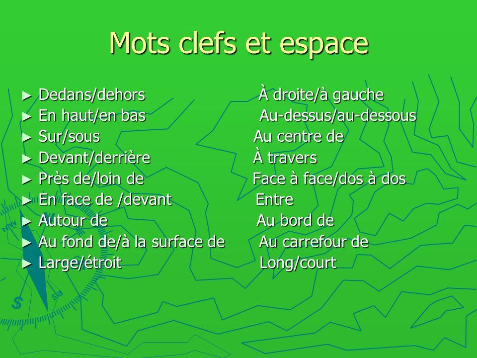 Mots clefs et espace Dedans/dehors À droite/à gauche