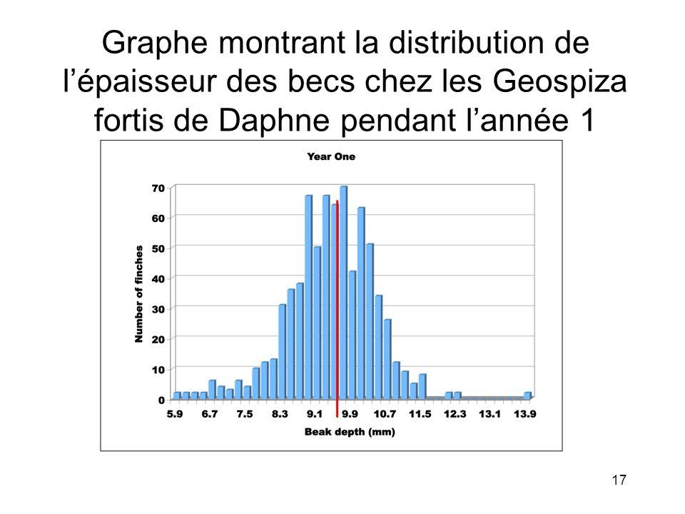 Graphe montrant la distribution de l'épaisseur des becs chez les Geospiza fortis de Daphne pendant l'année 1
