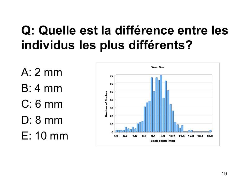 Q: Quelle est la différence entre les individus les plus différents