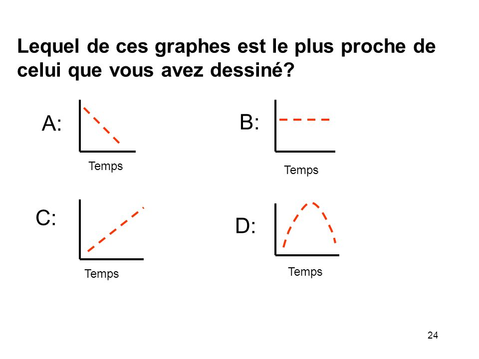 Lequel de ces graphes est le plus proche de celui que vous avez dessiné