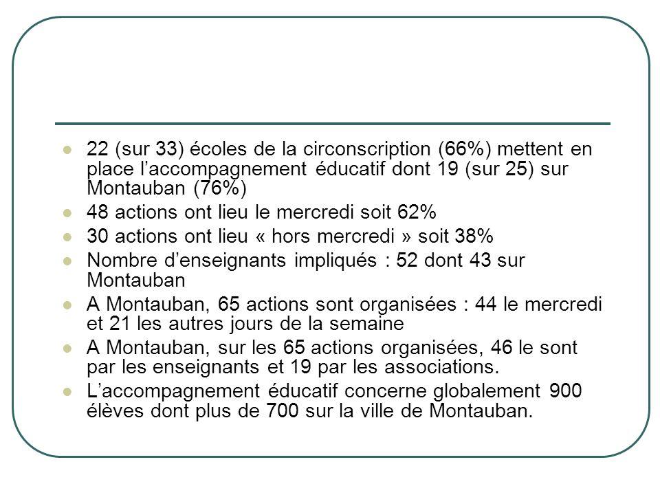 22 (sur 33) écoles de la circonscription (66%) mettent en place l'accompagnement éducatif dont 19 (sur 25) sur Montauban (76%)