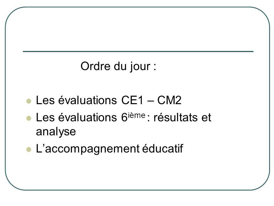 Ordre du jour : Les évaluations CE1 – CM2. Les évaluations 6ième : résultats et analyse.