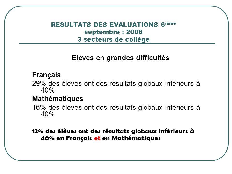 RESULTATS DES EVALUATIONS 6ième septembre : 2008 3 secteurs de collège