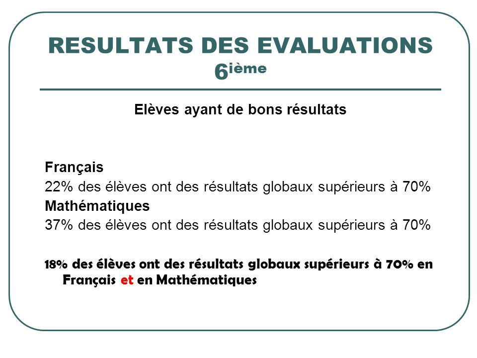 RESULTATS DES EVALUATIONS 6ième