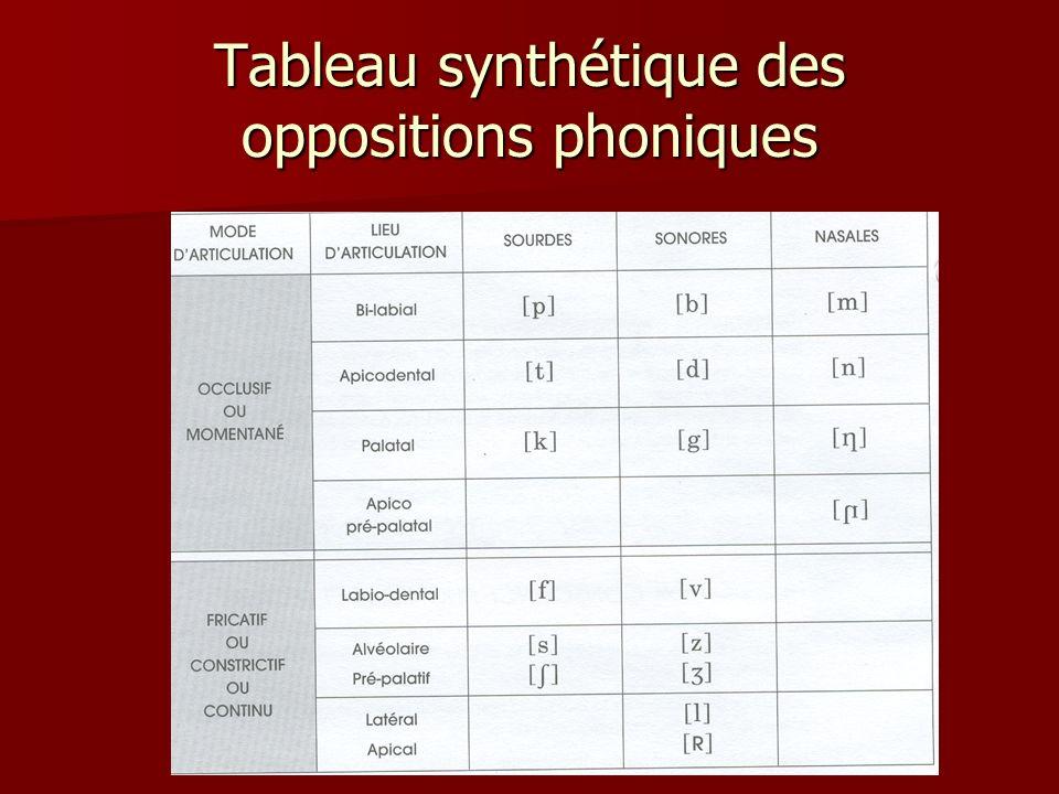 Tableau synthétique des oppositions phoniques