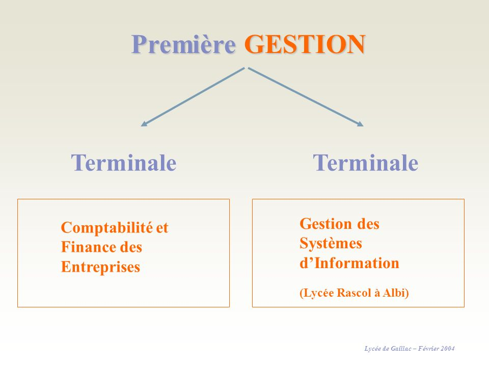 Première GESTION Terminale Gestion des Systèmes Comptabilité et