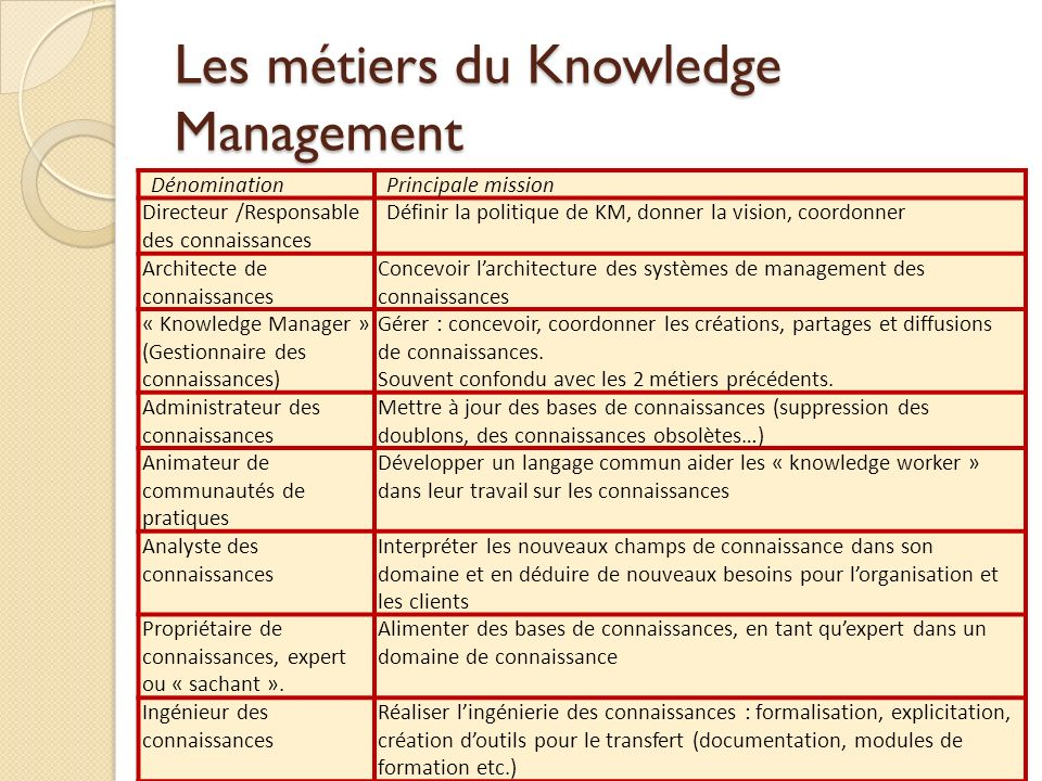 Les métiers du Knowledge Management