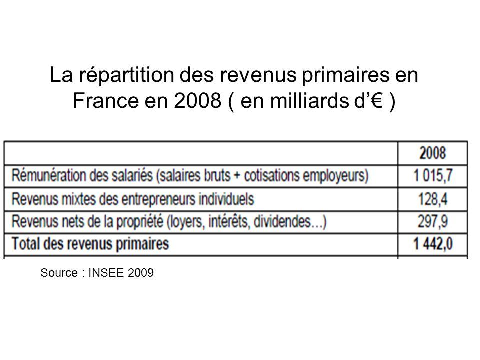 La répartition des revenus primaires en France en 2008 ( en milliards d'€ )