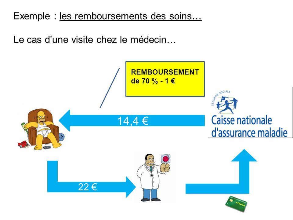 14,4 € Exemple : les remboursements des soins…