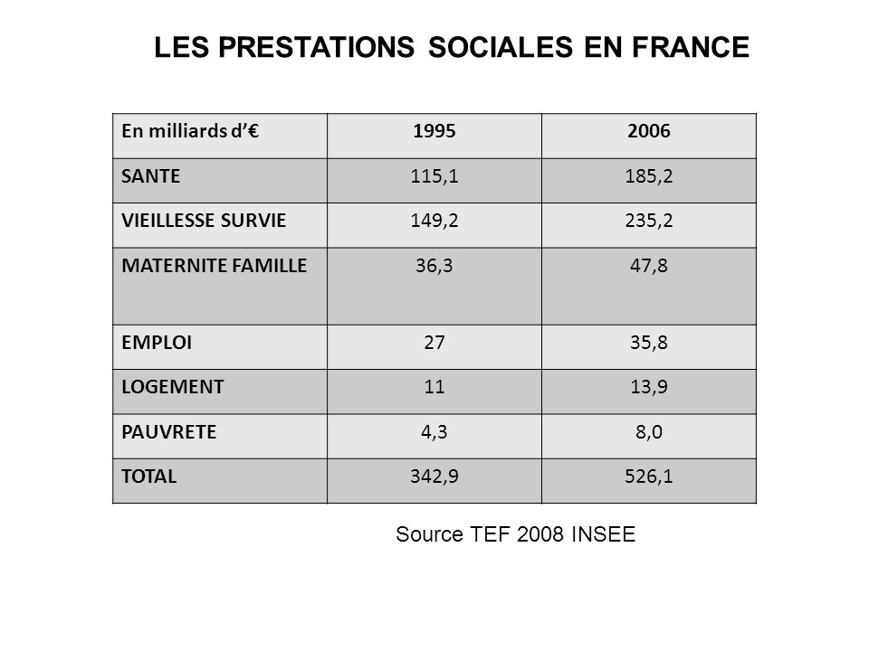 LES PRESTATIONS SOCIALES EN FRANCE