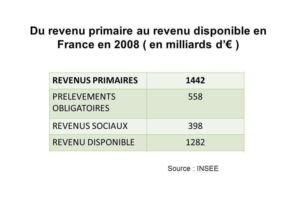 Du revenu primaire au revenu disponible en France en 2008 ( en milliards d'€ )