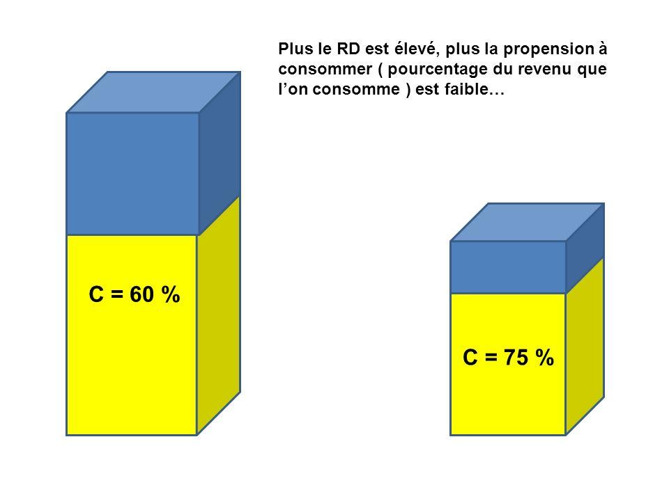 Plus le RD est élevé, plus la propension à consommer ( pourcentage du revenu que l'on consomme ) est faible…