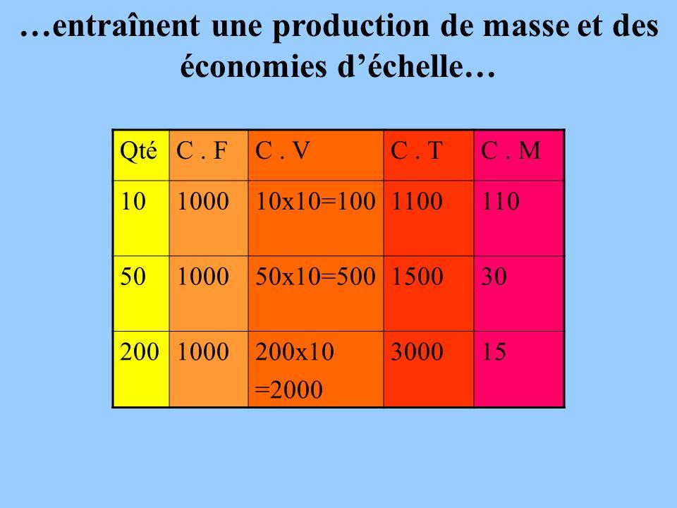 …entraînent une production de masse et des économies d'échelle…