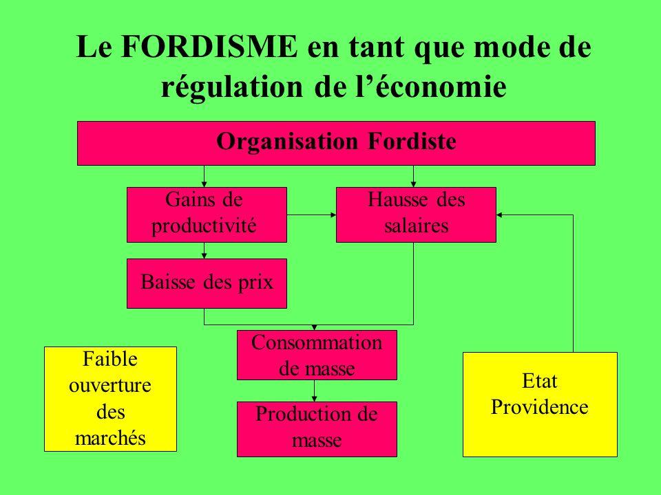 Le FORDISME en tant que mode de régulation de l'économie