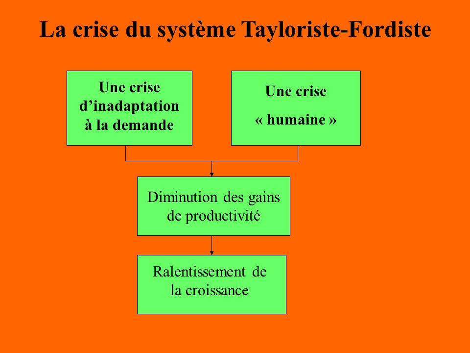 La crise du système Tayloriste-Fordiste