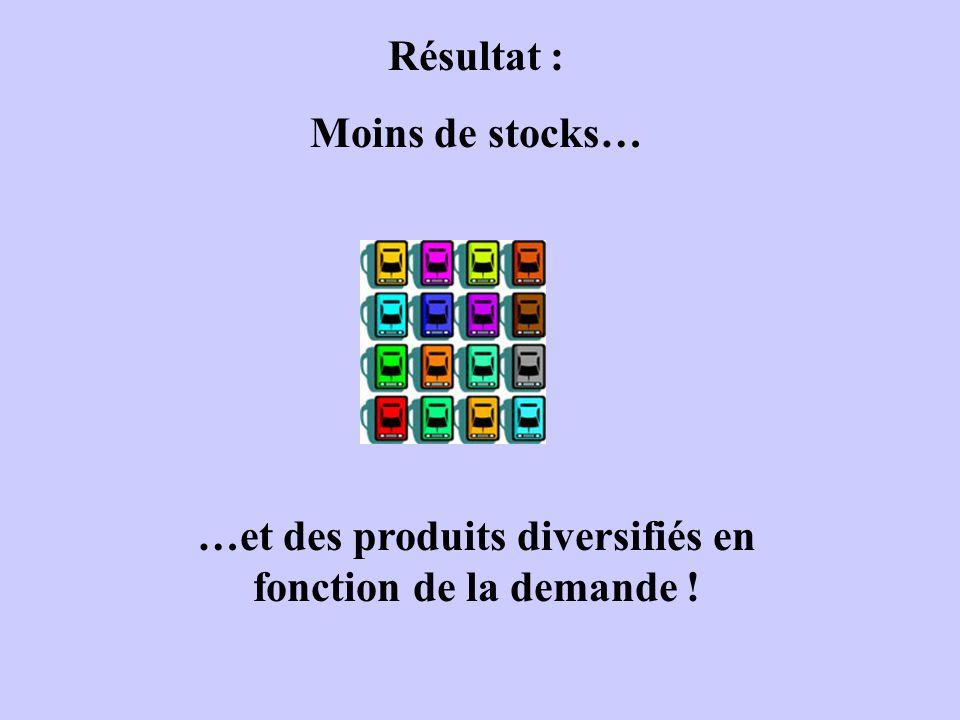 …et des produits diversifiés en fonction de la demande !