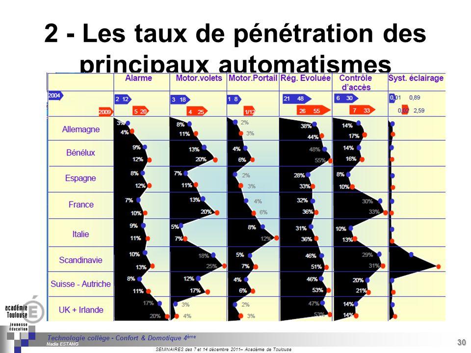 2 - Les taux de pénétration des principaux automatismes domestiques