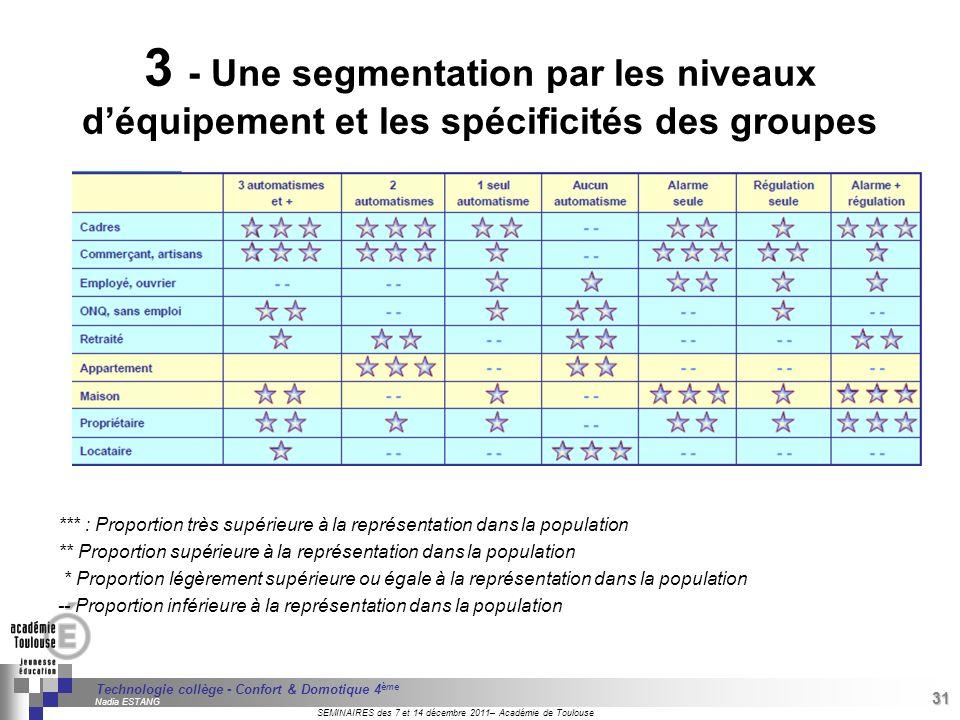 3 - Une segmentation par les niveaux d'équipement et les spécificités des groupes