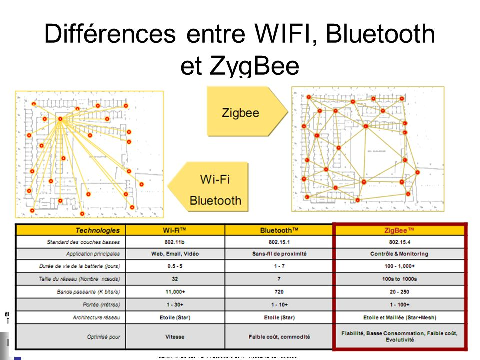 Différences entre WIFI, Bluetooth et ZygBee