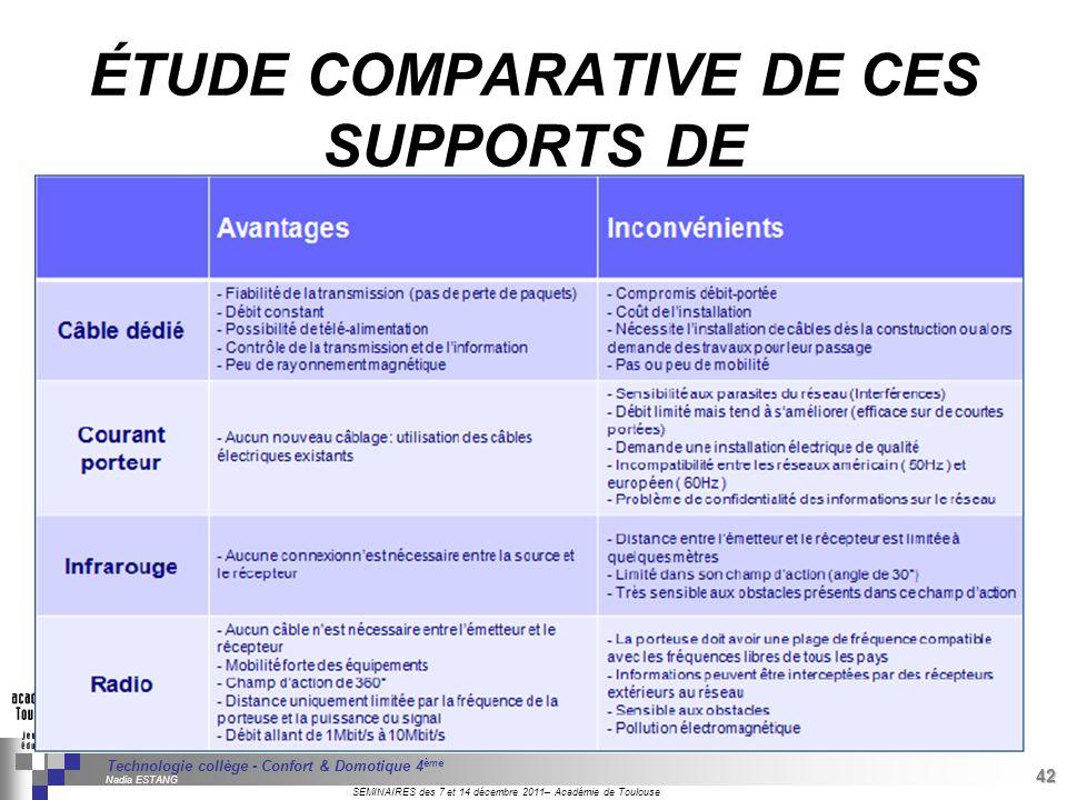 ÉTUDE COMPARATIVE DE CES SUPPORTS DE COMMUNICATION