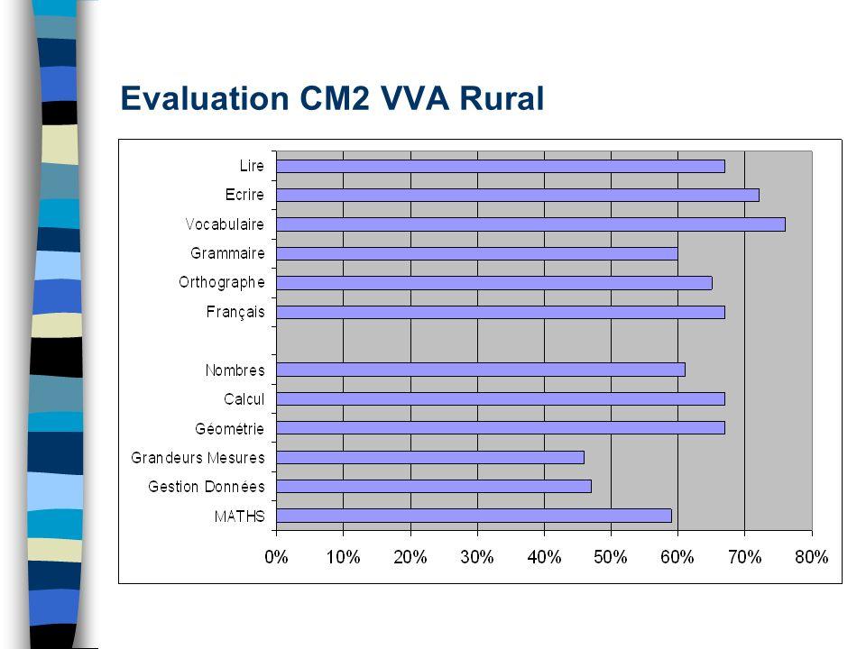Evaluation CM2 VVA Rural