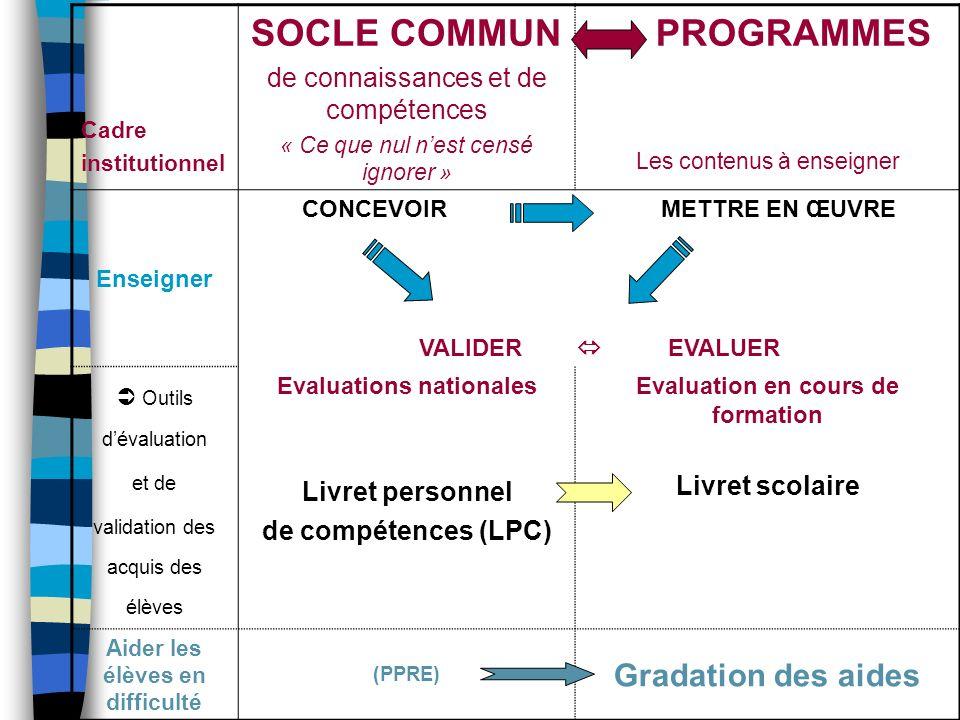 SOCLE COMMUN PROGRAMMES Gradation des aides