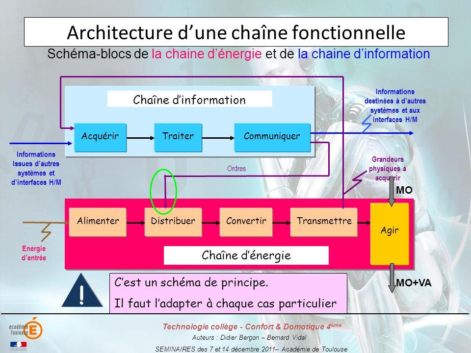 Architecture d'une chaîne fonctionnelle