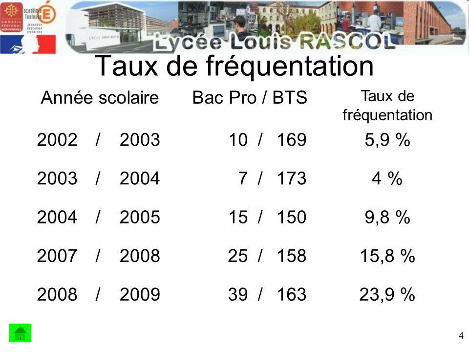 Taux de fréquentation Année scolaire Bac Pro / BTS 2002 / 2003 10 169