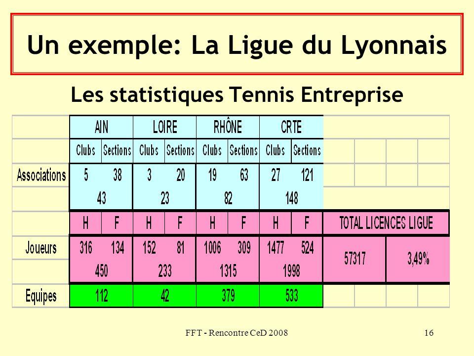 Un exemple: La Ligue du Lyonnais