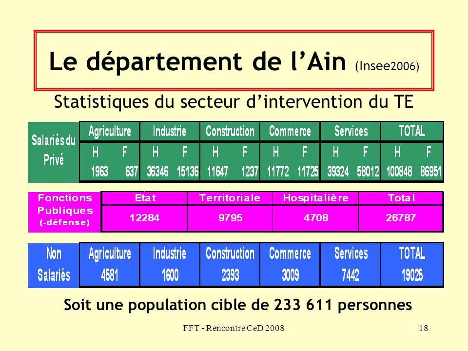 Le département de l'Ain (Insee2006)