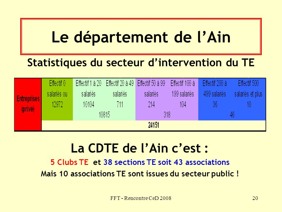 Le département de l'Ain
