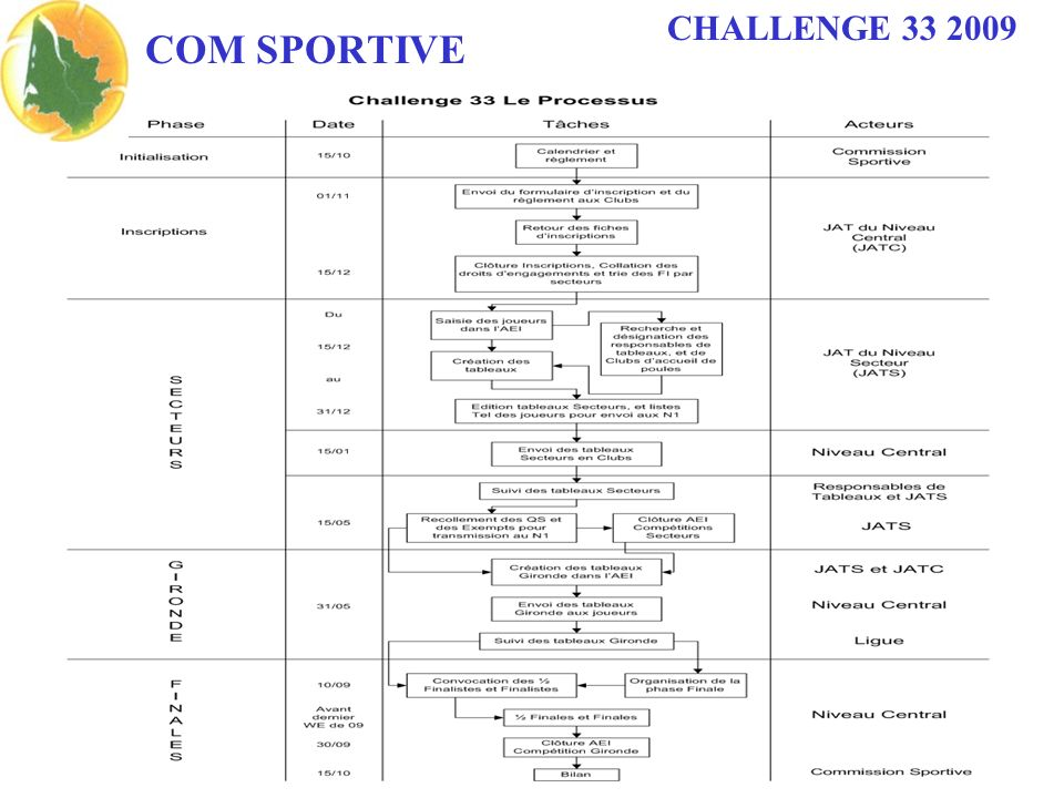 CHALLENGE 33 2009 COM SPORTIVE