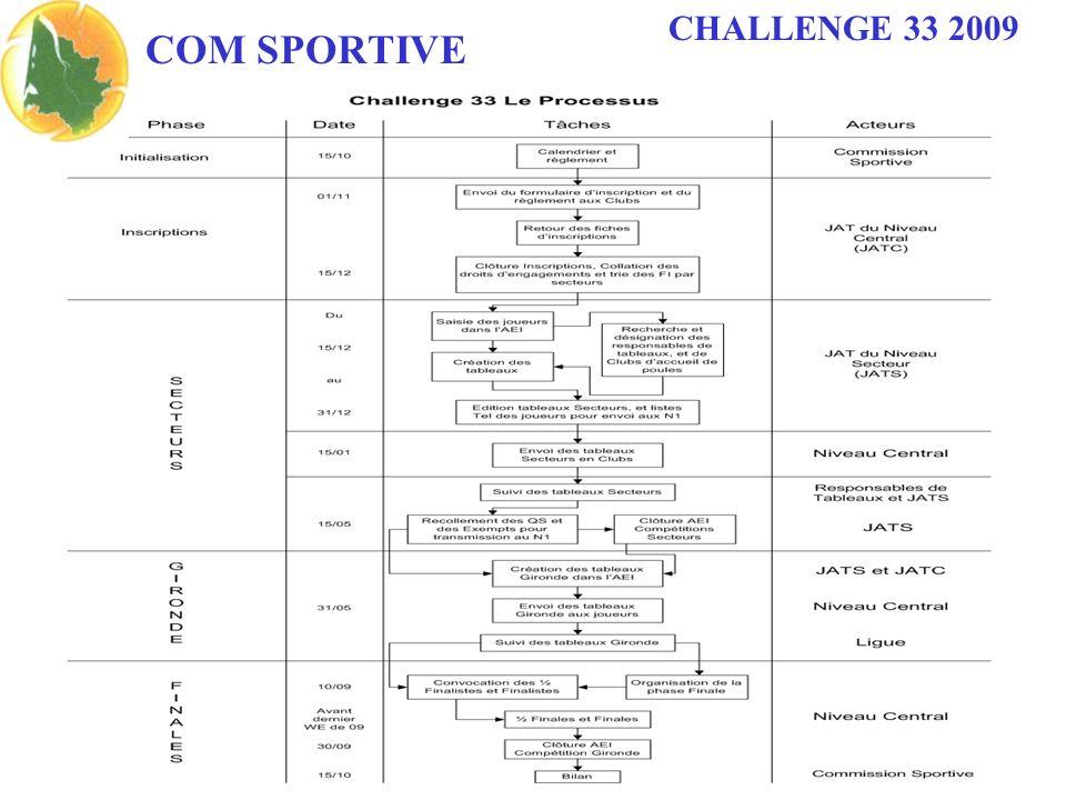 CHALLENGE 33 2009 COM SPORTIVE