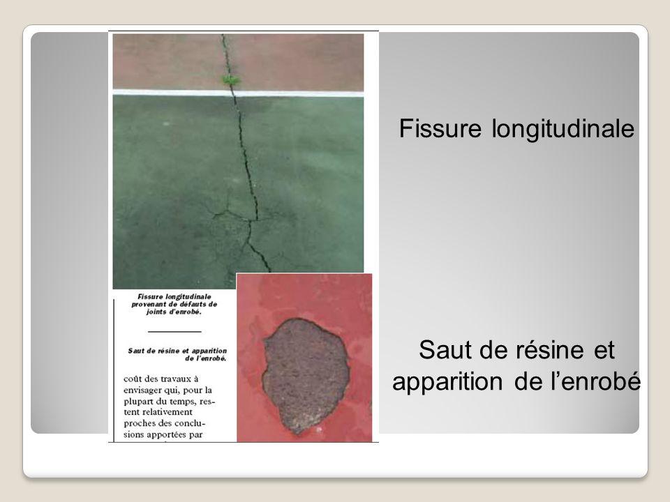 Fissure longitudinale