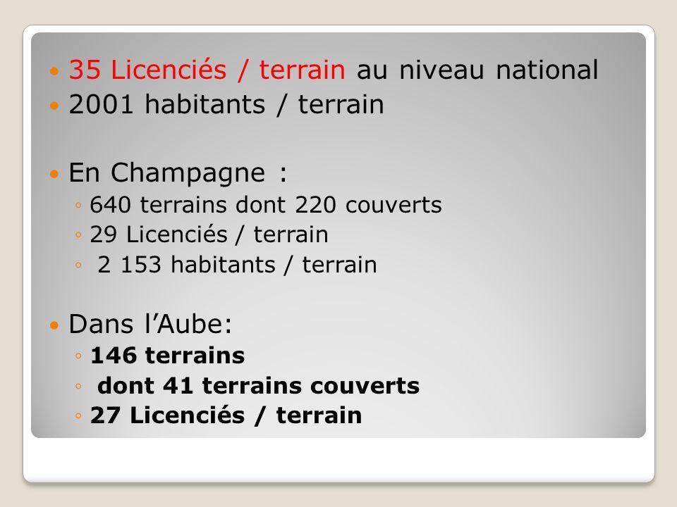 35 Licenciés / terrain au niveau national 2001 habitants / terrain
