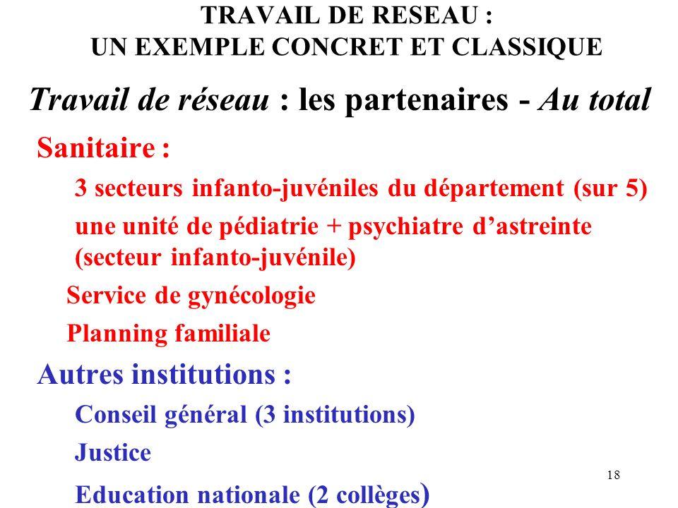 TRAVAIL DE RESEAU : UN EXEMPLE CONCRET ET CLASSIQUE