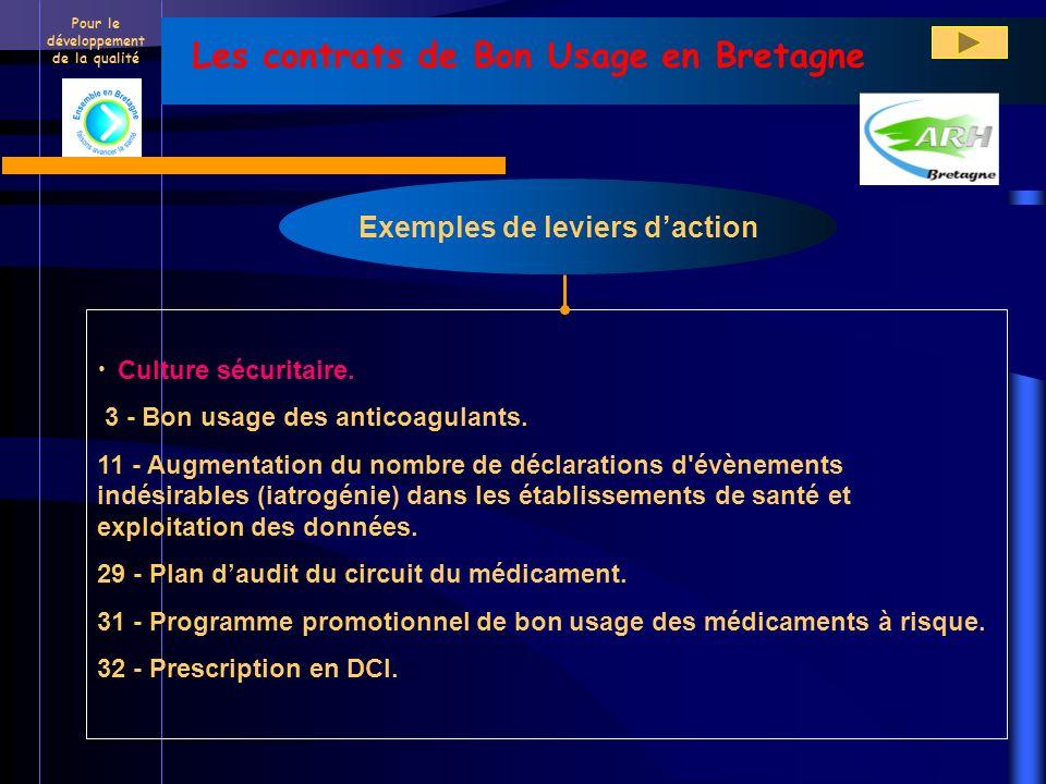 Les contrats de Bon Usage en Bretagne Exemples de leviers d'action