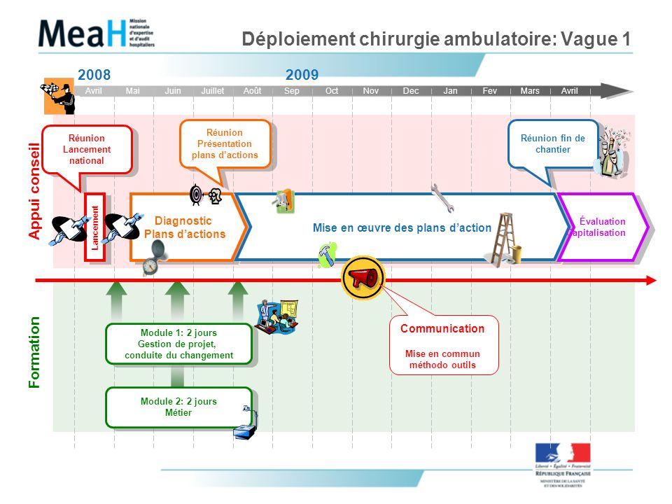 Déploiement chirurgie ambulatoire: Vague 1
