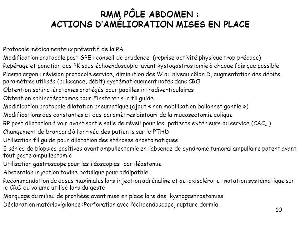 RMM PÔLE ABDOMEN : ACTIONS D'AMÉLIORATION MISES EN PLACE