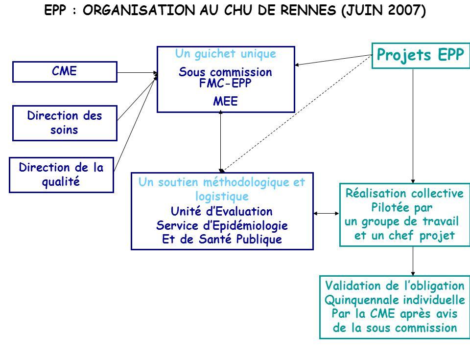 Projets EPP EPP : ORGANISATION AU CHU DE RENNES (JUIN 2007)