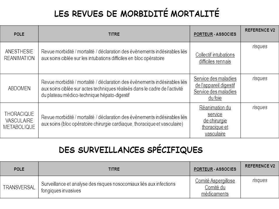 LES REVUES DE MORBIDITÉ MORTALITÉ