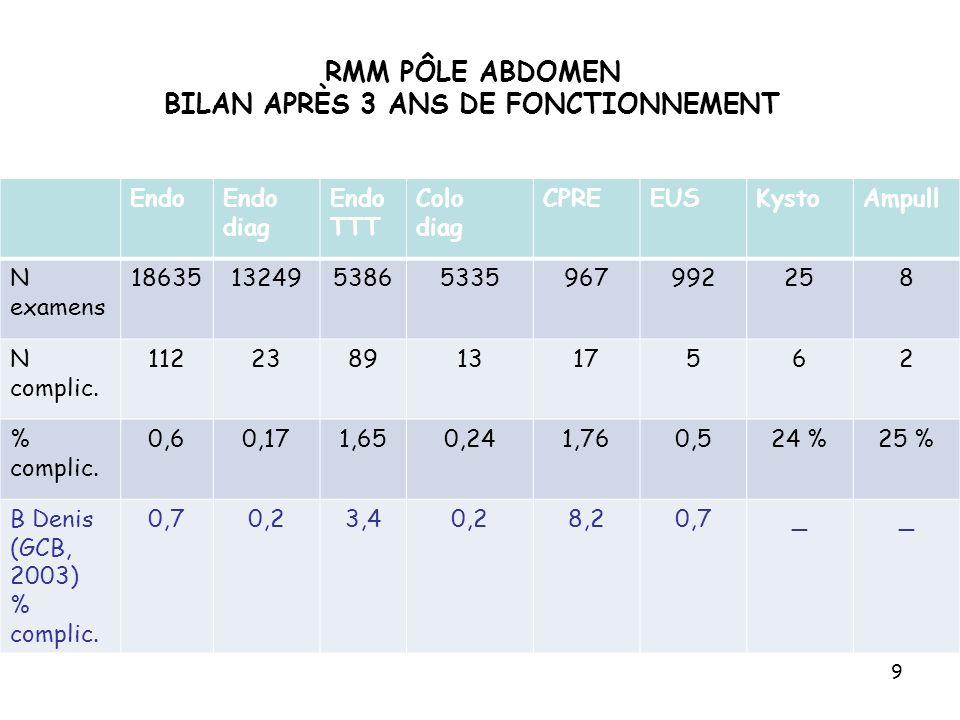 RMM PÔLE ABDOMEN BILAN APRÈS 3 ANS DE FONCTIONNEMENT