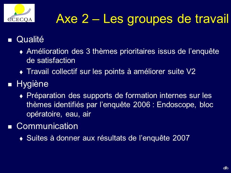 Axe 2 – Les groupes de travail