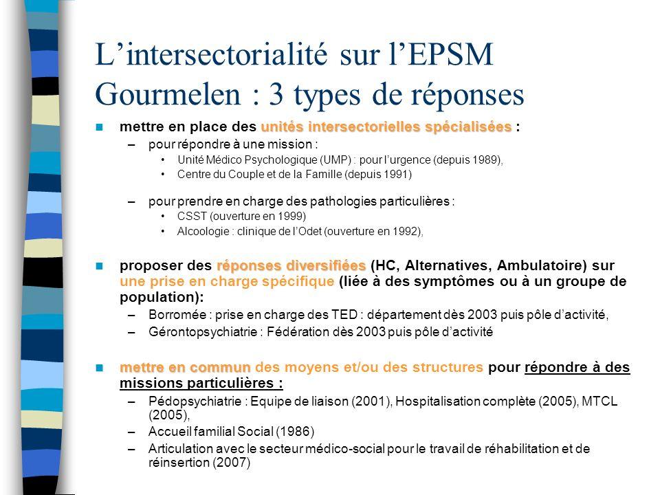 L'intersectorialité sur l'EPSM Gourmelen : 3 types de réponses