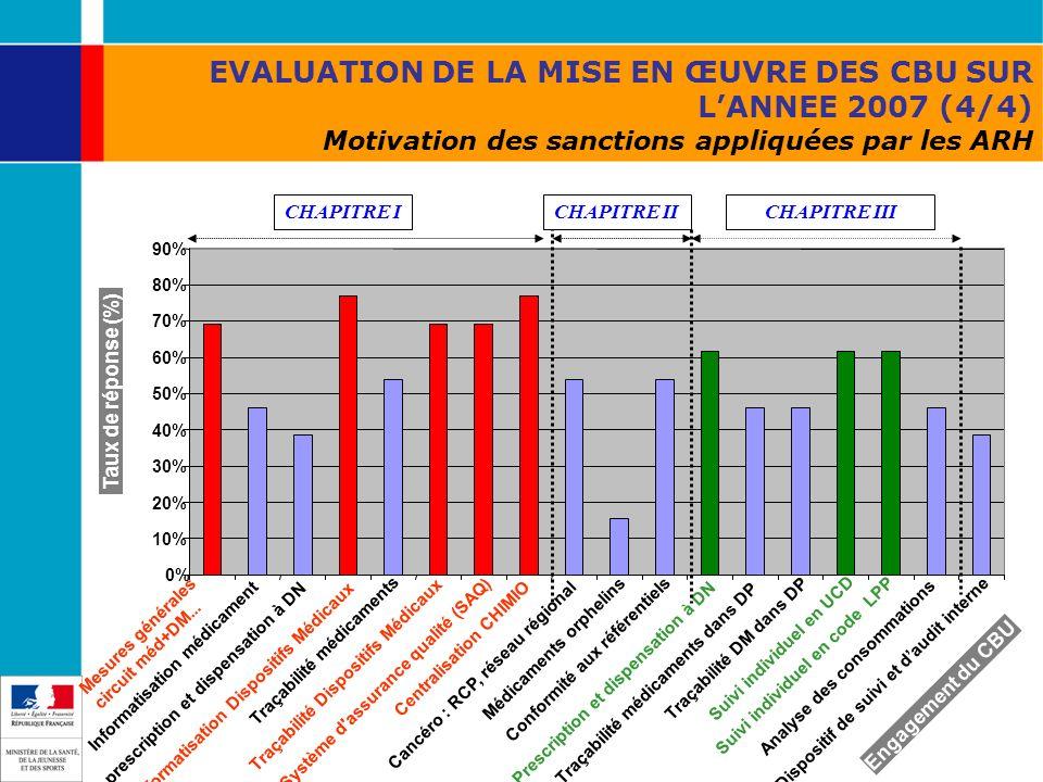 EVALUATION DE LA MISE EN ŒUVRE DES CBU SUR L'ANNEE 2007 (4/4) Motivation des sanctions appliquées par les ARH