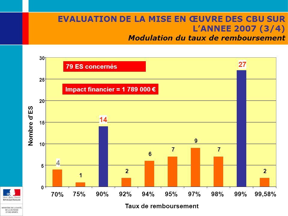 EVALUATION DE LA MISE EN ŒUVRE DES CBU SUR L'ANNEE 2007 (3/4) Modulation du taux de remboursement