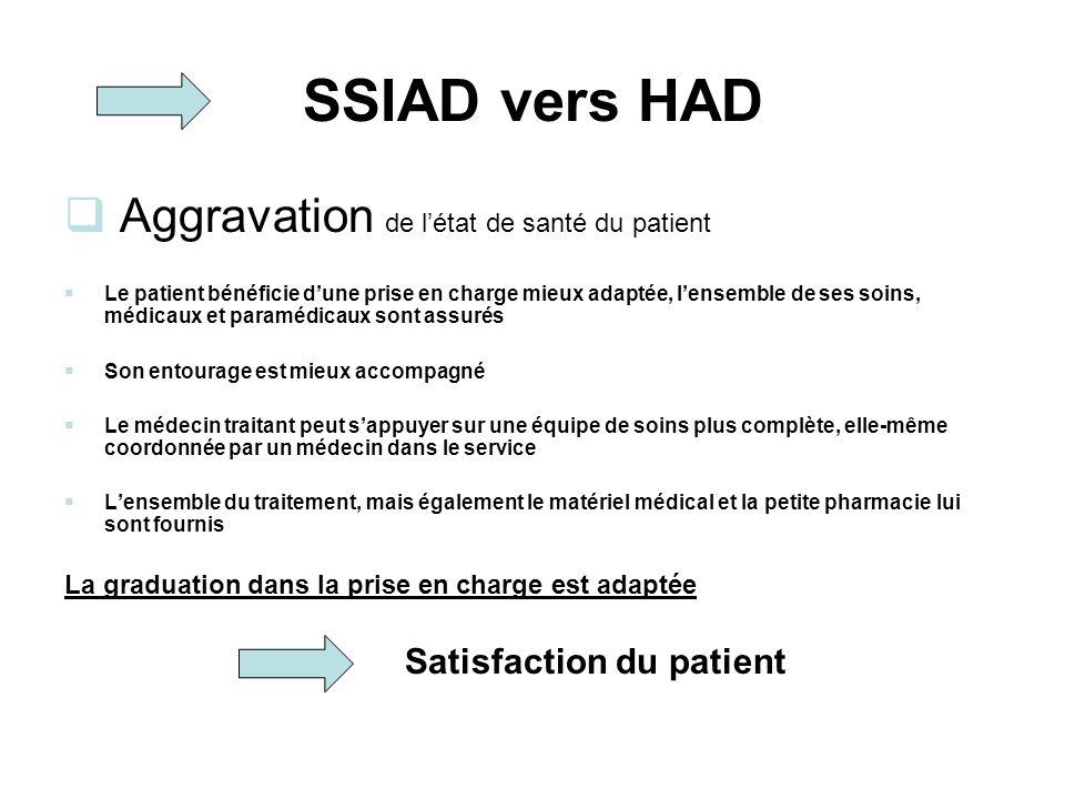 SSIAD vers HAD Aggravation de l'état de santé du patient