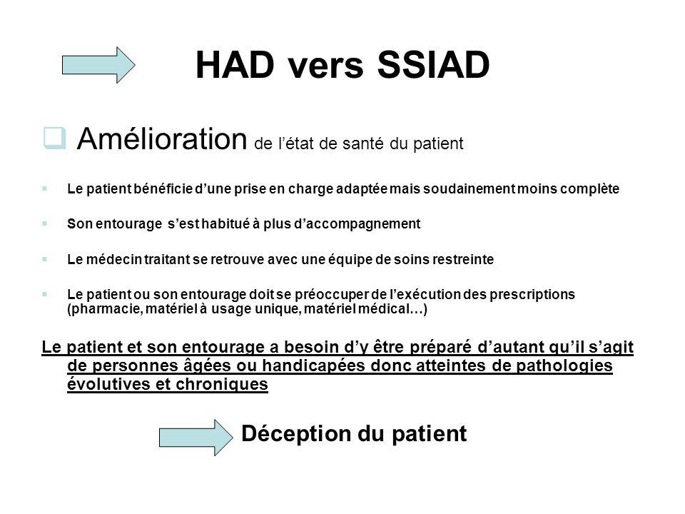 HAD vers SSIAD Amélioration de l'état de santé du patient