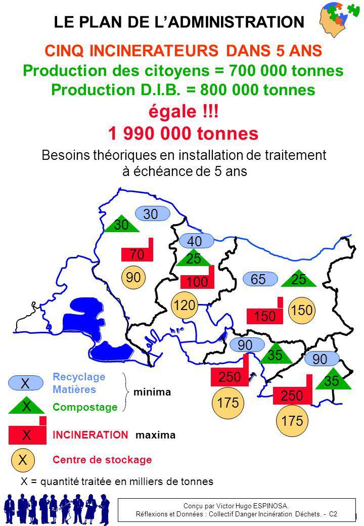 égale !!! 1 990 000 tonnes LE PLAN DE L'ADMINISTRATION
