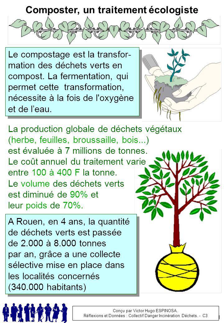 Composter, un traitement écologiste